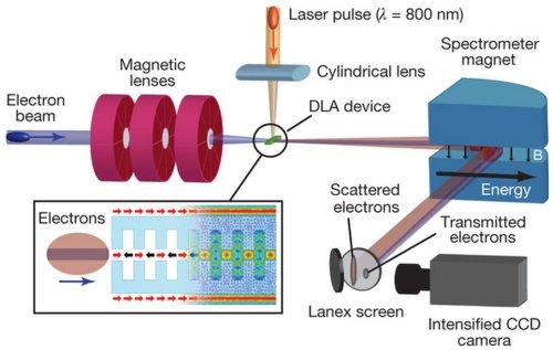 Структура нового ускорителя электронов