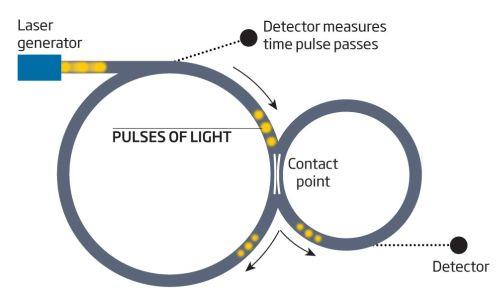 Оптический диаметральный двигатель